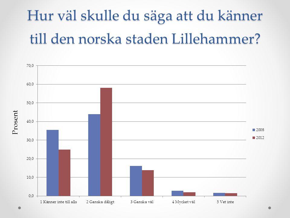 Hur väl skulle du säga att du känner till den norska staden Lillehammer? Prosent