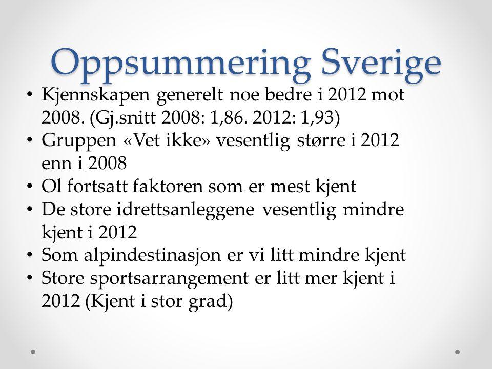 Oppsummering Sverige • Kjennskapen generelt noe bedre i 2012 mot 2008. (Gj.snitt 2008: 1,86. 2012: 1,93) • Gruppen «Vet ikke» vesentlig større i 2012