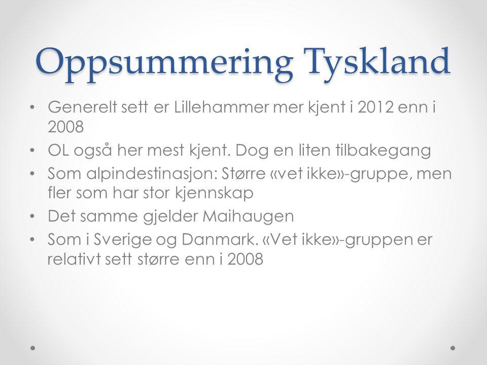 Oppsummering Tyskland • Generelt sett er Lillehammer mer kjent i 2012 enn i 2008 • OL også her mest kjent. Dog en liten tilbakegang • Som alpindestina