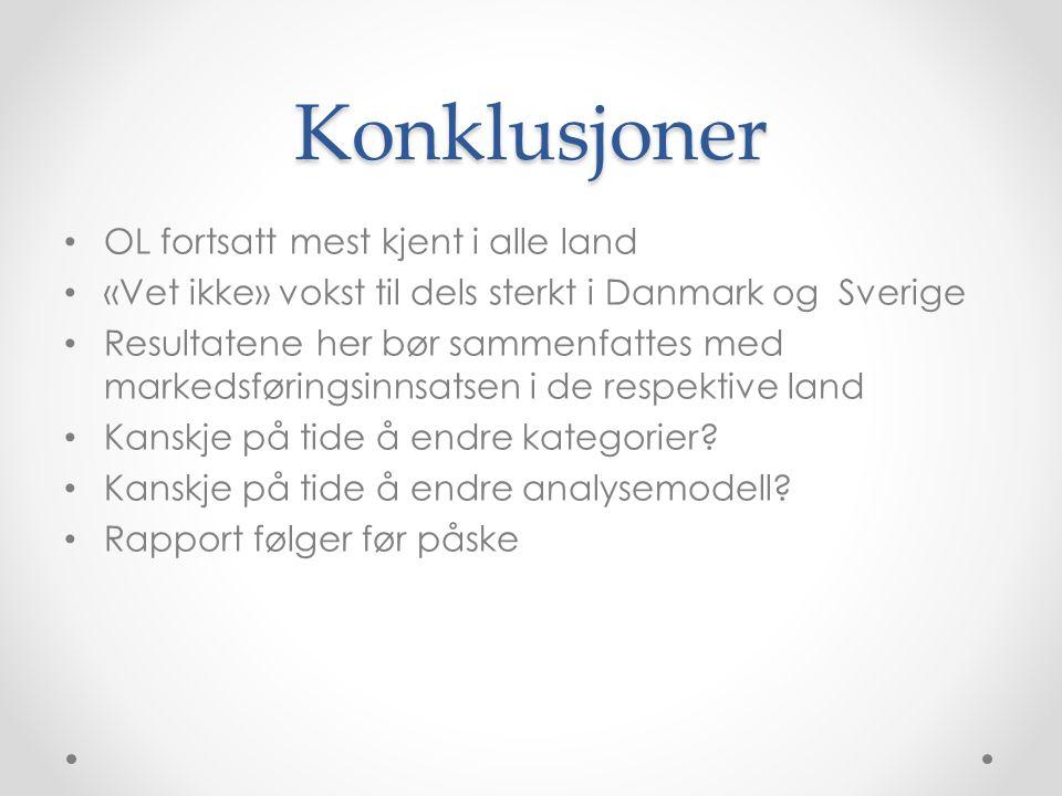 Konklusjoner • OL fortsatt mest kjent i alle land • «Vet ikke» vokst til dels sterkt i Danmark og Sverige • Resultatene her bør sammenfattes med marke