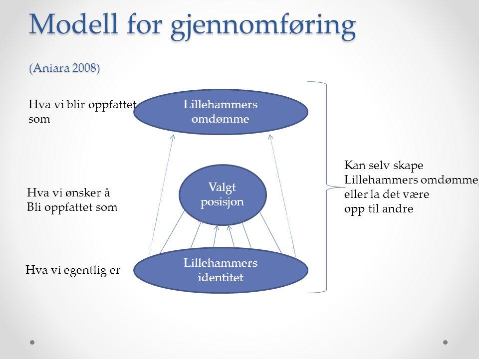 Modell for gjennomføring (Aniara 2008) Lillehammers omdømme Lillehammers identitet Valgt posisjon Hva vi egentlig er Hva vi ønsker å Bli oppfattet som