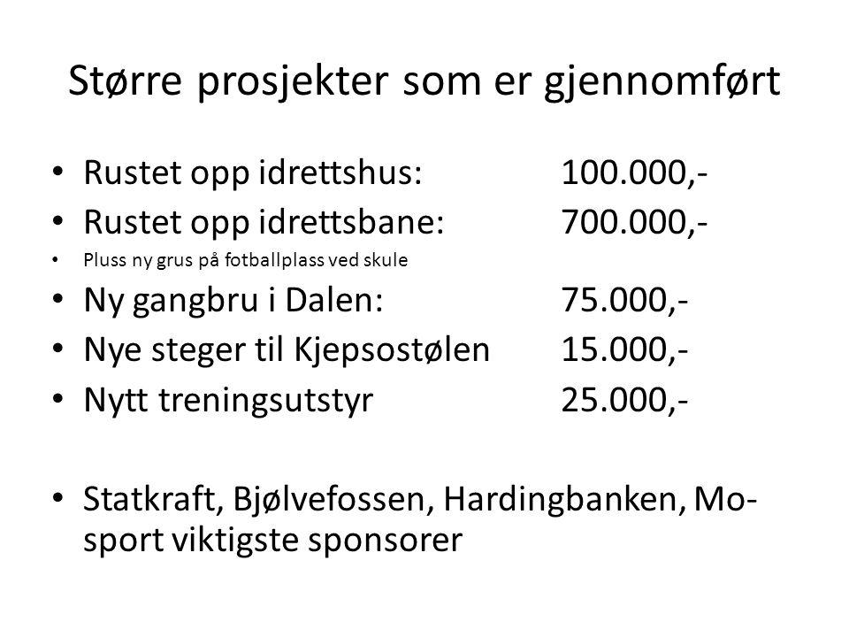 Større prosjekter som er gjennomført • Rustet opp idrettshus: 100.000,- • Rustet opp idrettsbane: 700.000,- • Pluss ny grus på fotballplass ved skule