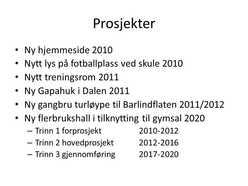 Prosjekter • Ny hjemmeside 2010 • Nytt lys på fotballplass ved skule 2010 • Nytt treningsrom 2011 • Ny Gapahuk i Dalen 2011 • Ny gangbru turløype til Barlindflaten 2011/2012 • Ny flerbrukshall i tilknytting til gymsal 2020 – Trinn 1 forprosjekt2010-2012 – Trinn 2 hovedprosjekt2012-2016 – Trinn 3 gjennomføring2017-2020