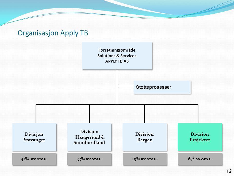 Forretningsområde Solutions & Services APPLY TB AS Forretningsområde Solutions & Services APPLY TB AS Divisjon Haugesund & Sunnhordland Divisjon Hauge