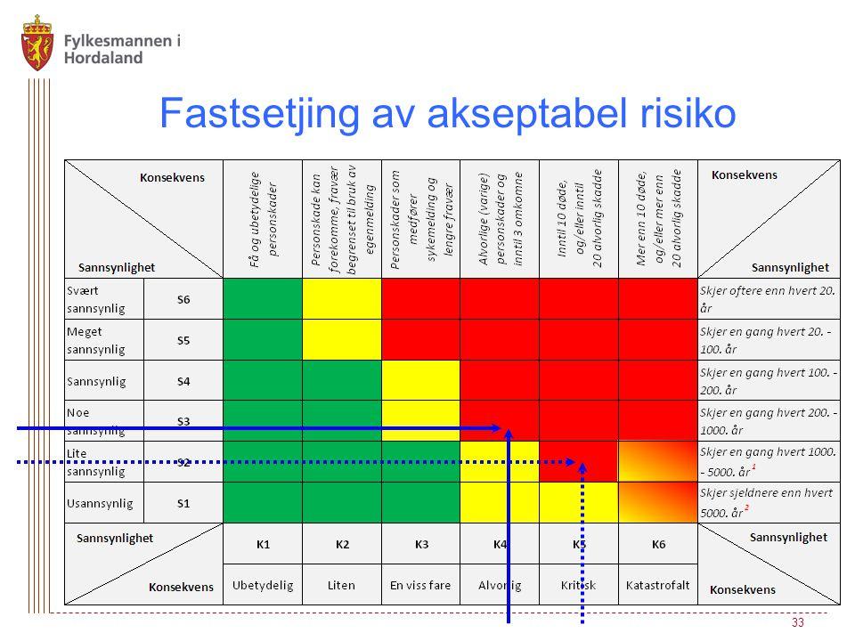Fastsetjing av akseptabel risiko 33