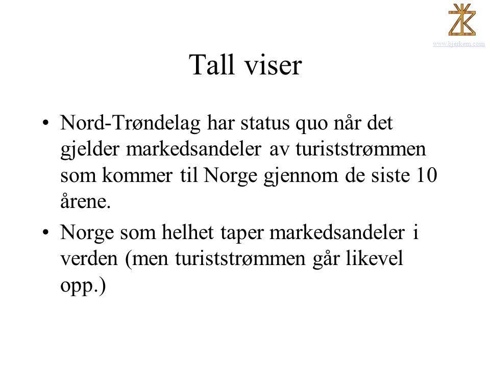 www.bjerkem.com Tall viser •Nord-Trøndelag har status quo når det gjelder markedsandeler av turiststrømmen som kommer til Norge gjennom de siste 10 år