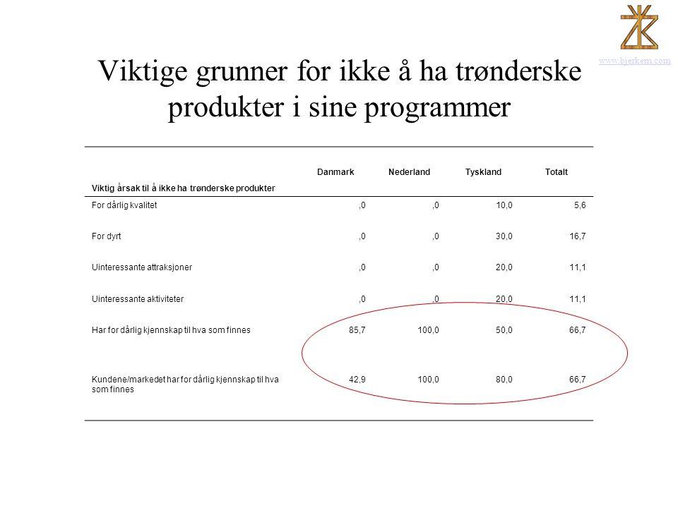 www.bjerkem.com Viktige grunner for ikke å ha trønderske produkter i sine programmer Viktig årsak til å ikke ha trønderske produkter DanmarkNederlandT