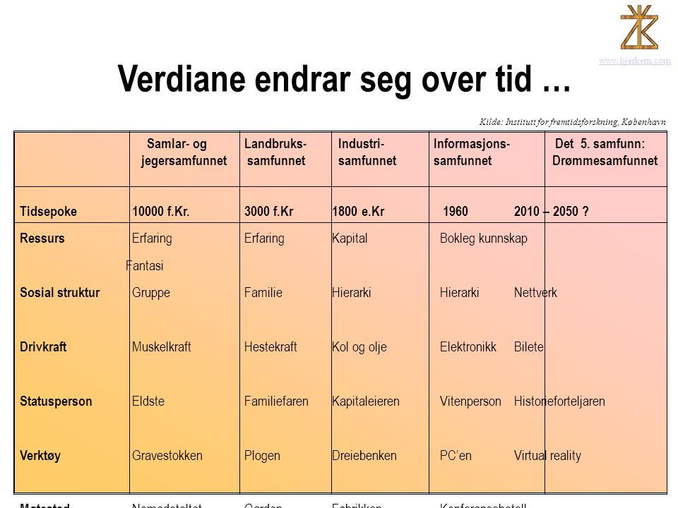 www.bjerkem.com Verdiane endrar seg over tid … Samlar- og Landbruks- Industri- Informasjons- Det 5. samfunn: jegersamfunnet samfunnet samfunnet samfun