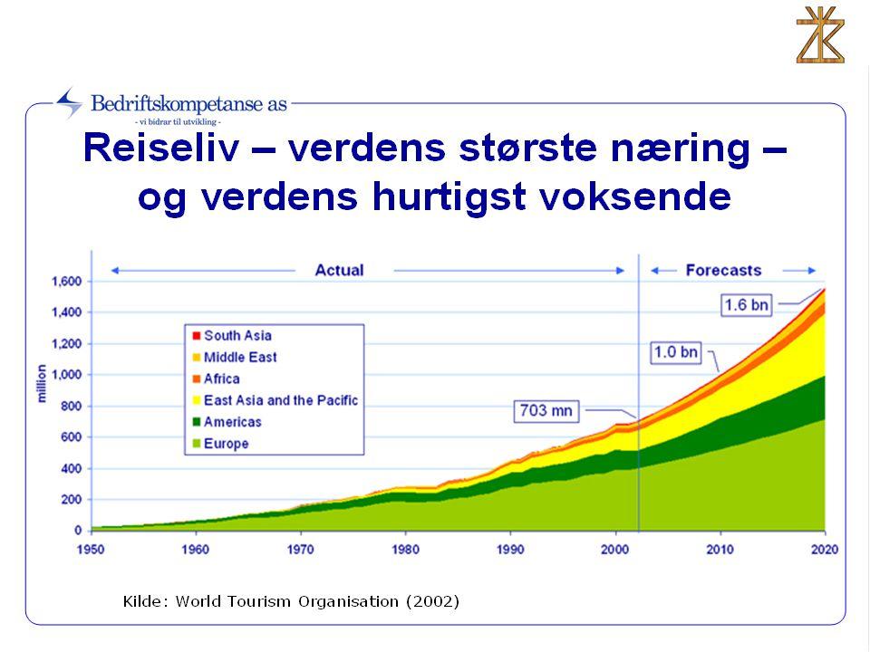 Tall viser •At for hver krone en turist legger igjen i turistnæringer i Nord-Trøndelag – bruker turistene 30 – 40 øre i andre næringer.