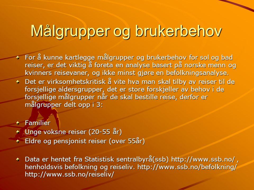 For å kunne kartlegge målgrupper og brukerbehov for sol og bad reiser, er det viktig å foreta en analyse basert på norske menn og kvinners reisevaner,