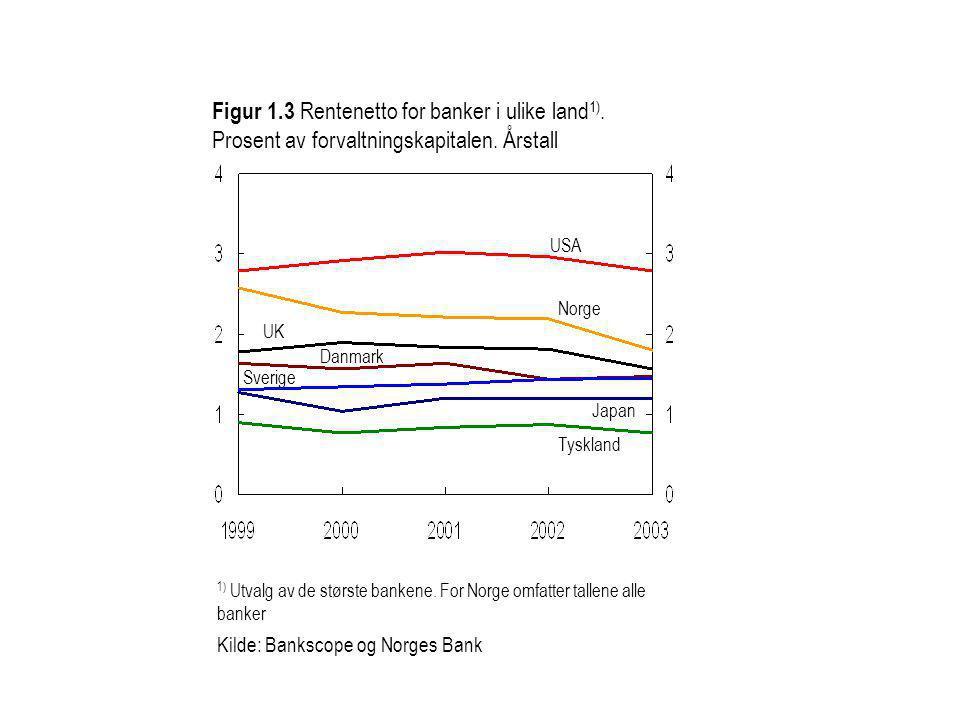 Sverige USA Norge Tyskland UK Danmark Japan 1) Utvalg av de største bankene. For Norge omfatter tallene alle banker Kilde: Bankscope og Norges Bank Fi