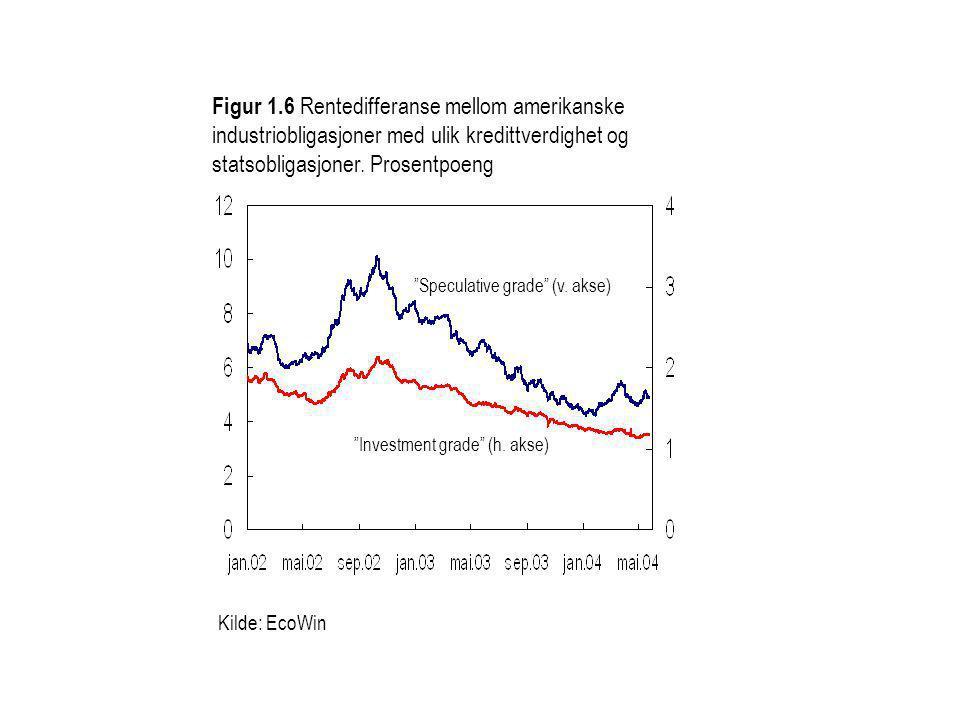 """Kilde: EcoWin Figur 1.6 Rentedifferanse mellom amerikanske industriobligasjoner med ulik kredittverdighet og statsobligasjoner. Prosentpoeng """"Investme"""