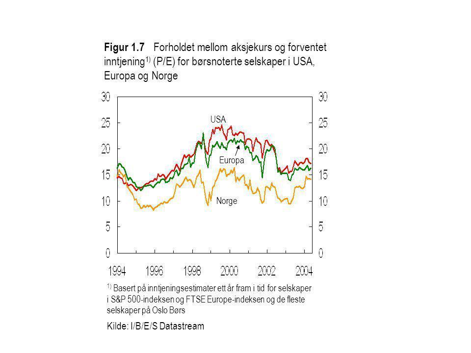 1) Basert på inntjeningsestimater ett år fram i tid for selskaper i S&P 500-indeksen og FTSE Europe-indeksen og de fleste selskaper på Oslo Børs Kilde