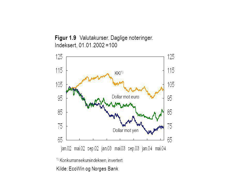 1) Konkurransekursindeksen, invertert Kilde: EcoWin og Norges Bank Figur 1.9 Valutakurser. Daglige noteringer. Indeksert, 01.01.2002 =100 Dollar mot e