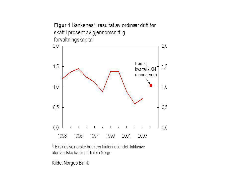 Figur 1 Bankenes 1) resultat av ordinær drift før skatt i prosent av gjennomsnittlig forvaltningskapital 1) Eksklusive norske bankers filialer i utlan