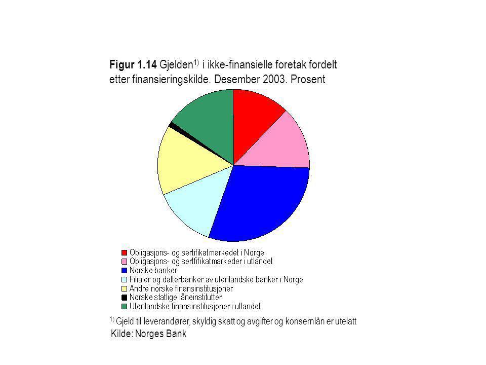 Kilde: Norges Bank 1) Gjeld til leverandører, skyldig skatt og avgifter og konsernlån er utelatt Figur 1.14 Gjelden 1) i ikke-finansielle foretak ford