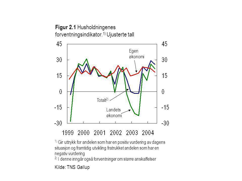 Totalt 2) Egen økonomi Landets økonomi 1) Gir uttrykk for andelen som har en positiv vurdering av dagens situasjon og framtidig utvikling fratrukket a
