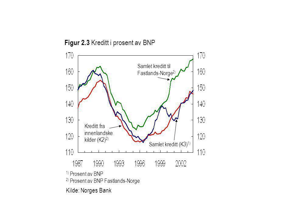 Kreditt fra innenlandske kilder (K2) 2) 1) Prosent av BNP 2) Prosent av BNP Fastlands-Norge Kilde: Norges Bank Figur 2.3 Kreditt i prosent av BNP Saml