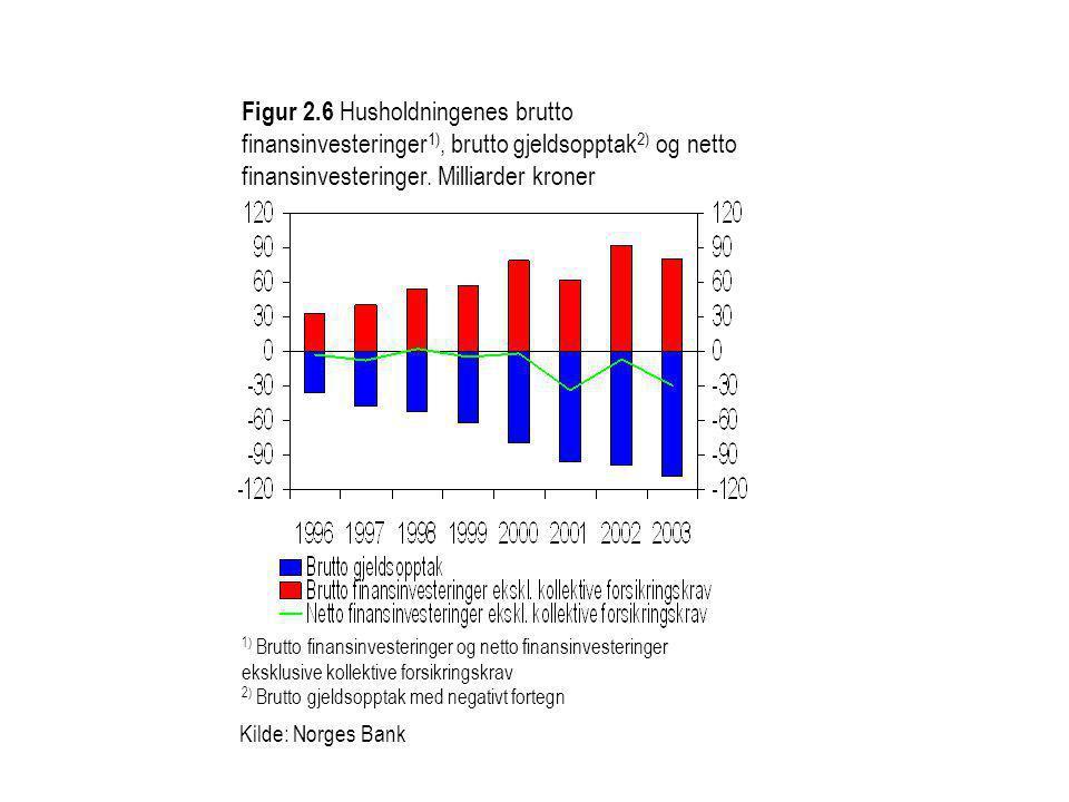 Figur 2.6 Husholdningenes brutto finansinvesteringer 1), brutto gjeldsopptak 2) og netto finansinvesteringer. Milliarder kroner 1) Brutto finansinvest