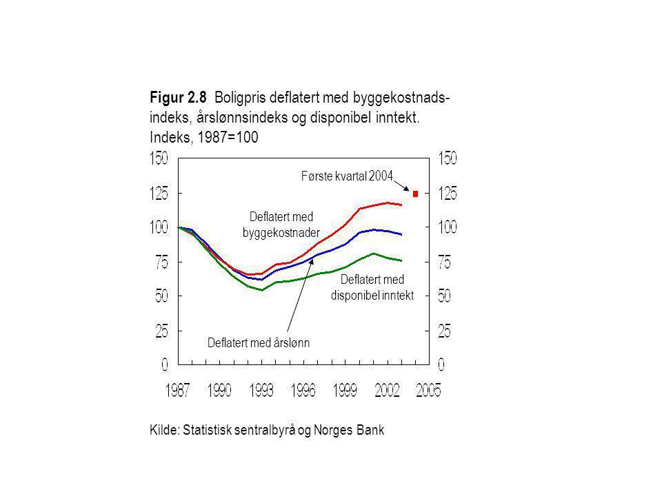 Figur 2.8 Boligpris deflatert med byggekostnads- indeks, årslønnsindeks og disponibel inntekt. Indeks, 1987=100 Kilde: Statistisk sentralbyrå og Norge
