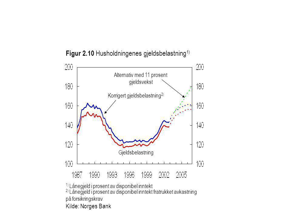 Figur 2.10 Husholdningenes gjeldsbelastning 1) Kilde: Norges Bank 1) Lånegjeld i prosent av disponibel inntekt Alternativ med 11 prosent gjeldsvekst K
