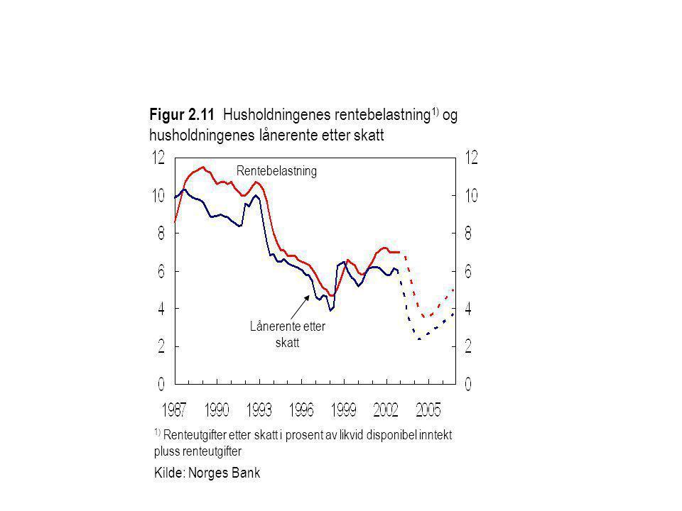 Figur 2.11 Husholdningenes rentebelastning 1) og husholdningenes lånerente etter skatt Kilde: Norges Bank 1) Renteutgifter etter skatt i prosent av li