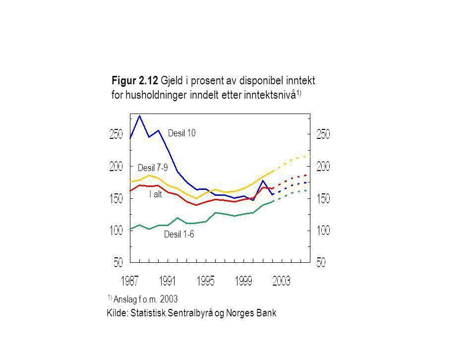 Figur 2.12 Gjeld i prosent av disponibel inntekt for husholdninger inndelt etter inntektsnivå 1) Desil 10 I alt Desil 1-6 Desil 7-9 Kilde: Statistisk