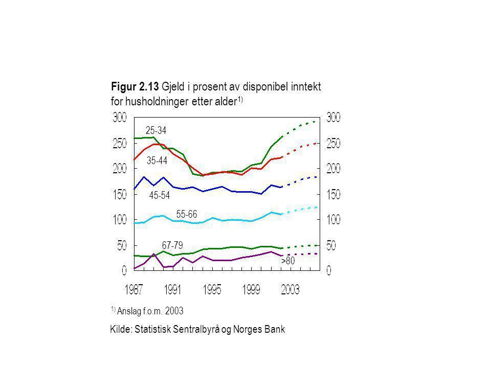 25-34 67-79 45-54 Kilde: Statistisk Sentralbyrå og Norges Bank 35-44 55-66 >80 1) Anslag f.o.m. 2003 Figur 2.13 Gjeld i prosent av disponibel inntekt