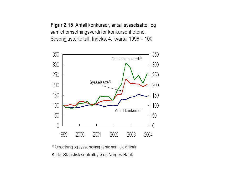Figur 2.15 Antall konkurser, antall sysselsatte i og samlet omsetningsverdi for konkursenhetene. Sesongjusterte tall. Indeks, 4. kvartal 1998 = 100 1)