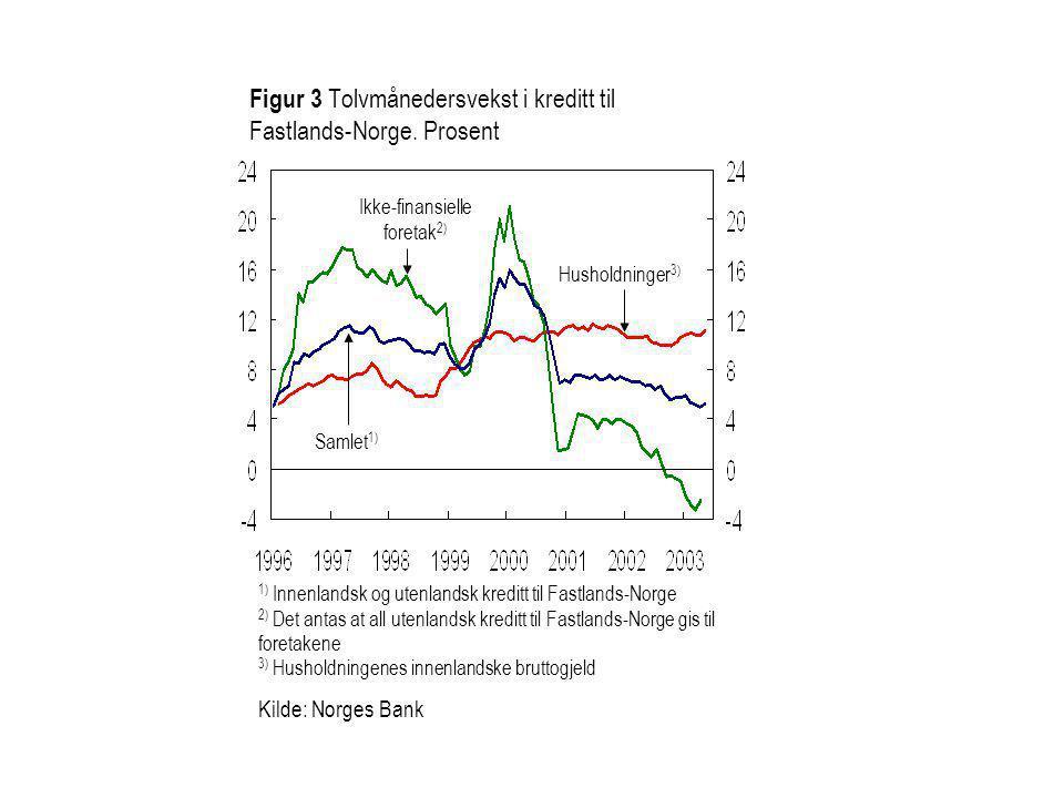 Figur 3 Tolvmånedersvekst i kreditt til Fastlands-Norge. Prosent Samlet 1) Husholdninger 3) Ikke-finansielle foretak 2) 1) Innenlandsk og utenlandsk k