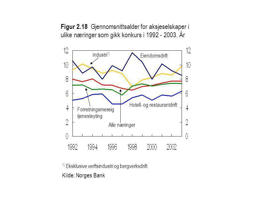 Figur 2.18 Gjennomsnittsalder for aksjeselskaper i ulike næringer som gikk konkurs i 1992 - 2003. År 1) Eksklusive verftsindustri og bergverksdrift Ki