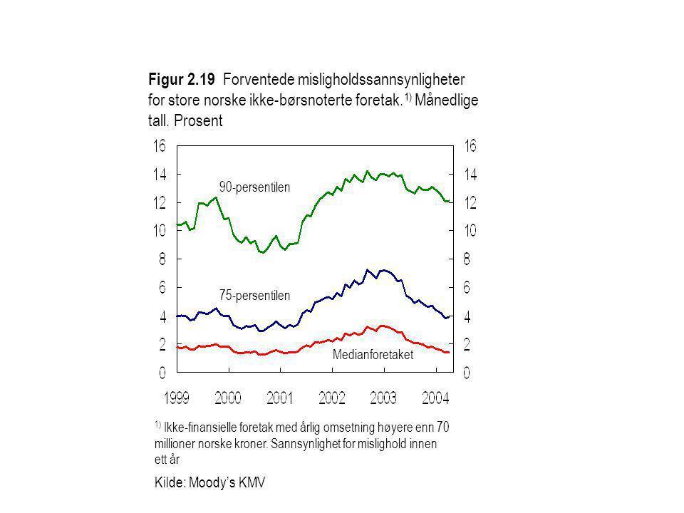 Figur 2.19 Forventede misligholdssannsynligheter for store norske ikke-børsnoterte foretak. 1) Månedlige tall. Prosent 1) Ikke-finansielle foretak med