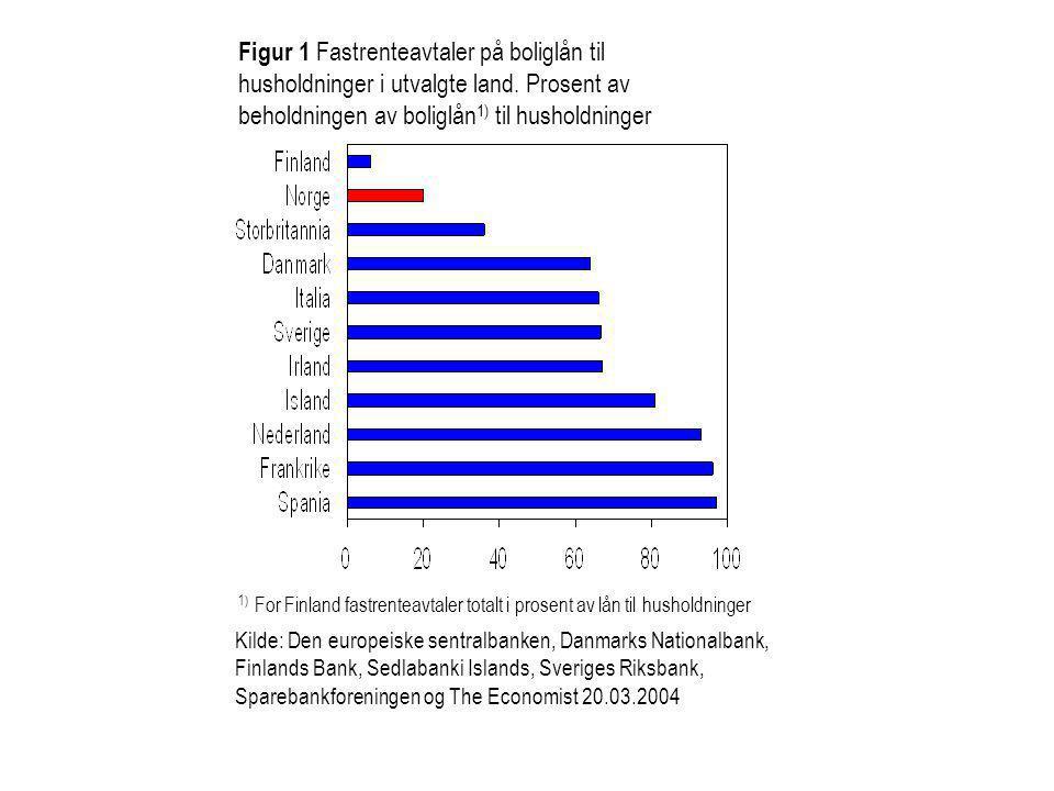 Figur 1 Fastrenteavtaler på boliglån til husholdninger i utvalgte land. Prosent av beholdningen av boliglån 1) til husholdninger 1) For Finland fastre