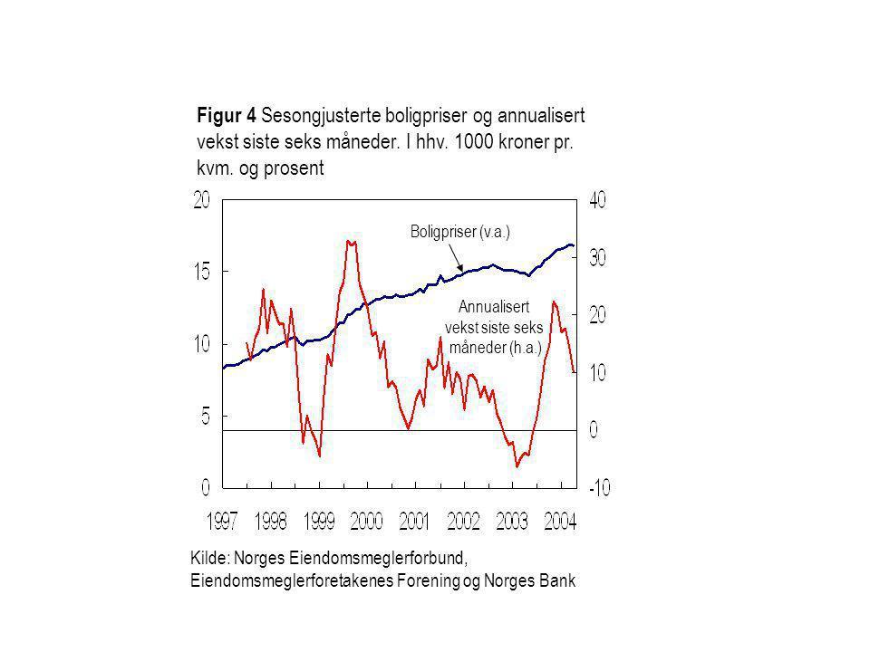 Figur 4 Sesongjusterte boligpriser og annualisert vekst siste seks måneder. I hhv. 1000 kroner pr. kvm. og prosent Boligpriser (v.a.) Annualisert veks