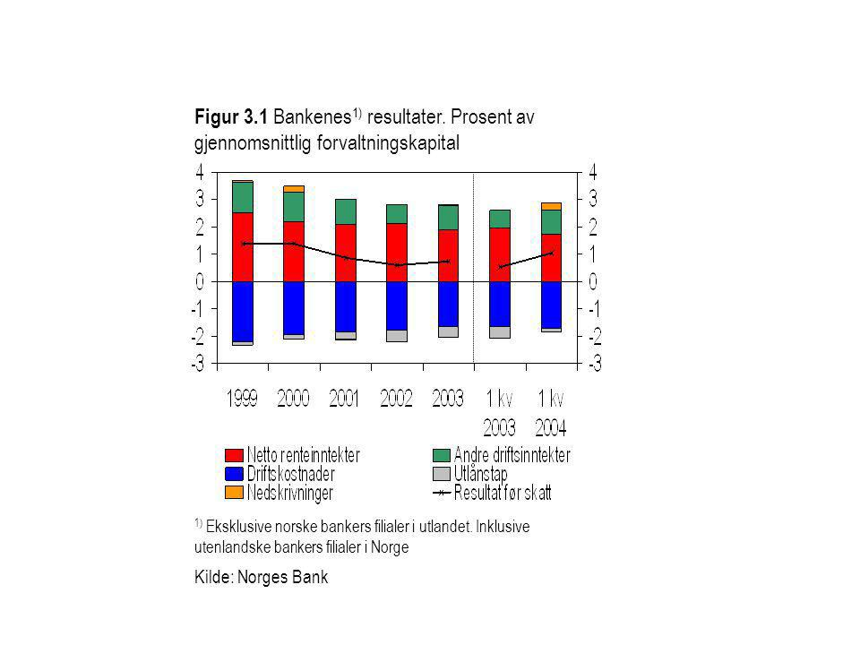 Figur 3.1 Bankenes 1) resultater. Prosent av gjennomsnittlig forvaltningskapital 1) Eksklusive norske bankers filialer i utlandet. Inklusive utenlands