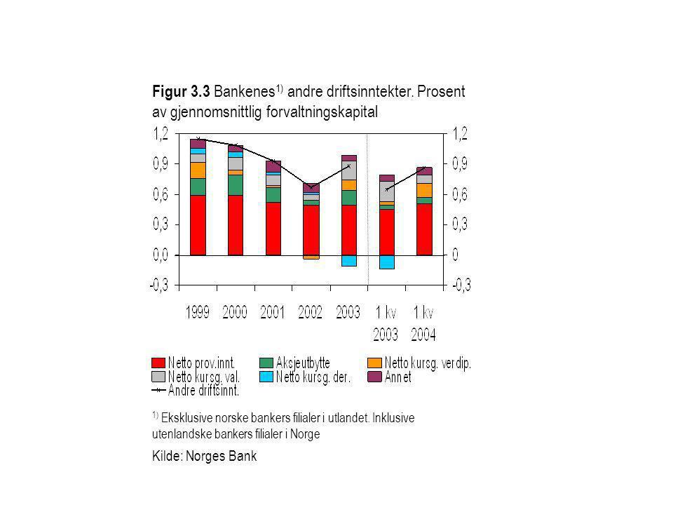 Figur 3.3 Bankenes 1) andre driftsinntekter. Prosent av gjennomsnittlig forvaltningskapital 1) Eksklusive norske bankers filialer i utlandet. Inklusiv