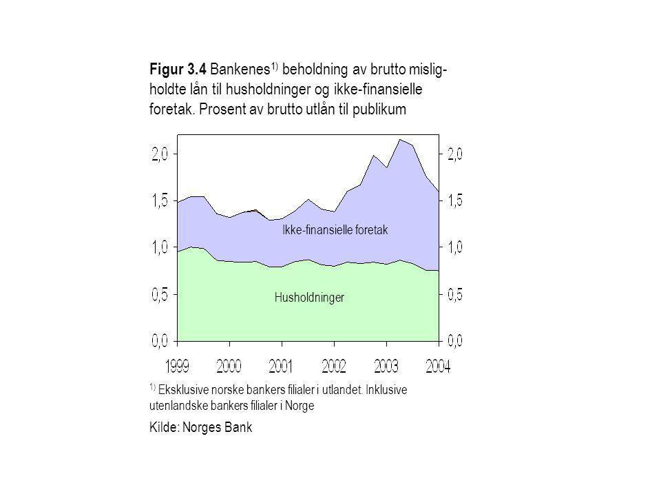 Figur 3.4 Bankenes 1) beholdning av brutto mislig- holdte lån til husholdninger og ikke-finansielle foretak. Prosent av brutto utlån til publikum Hush