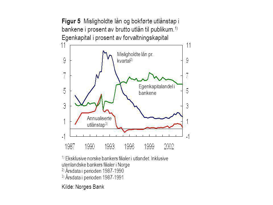 Figur 5 Misligholdte lån og bokførte utlånstap i bankene i prosent av brutto utlån til publikum. 1) Egenkapital i prosent av forvaltningskapital Annua