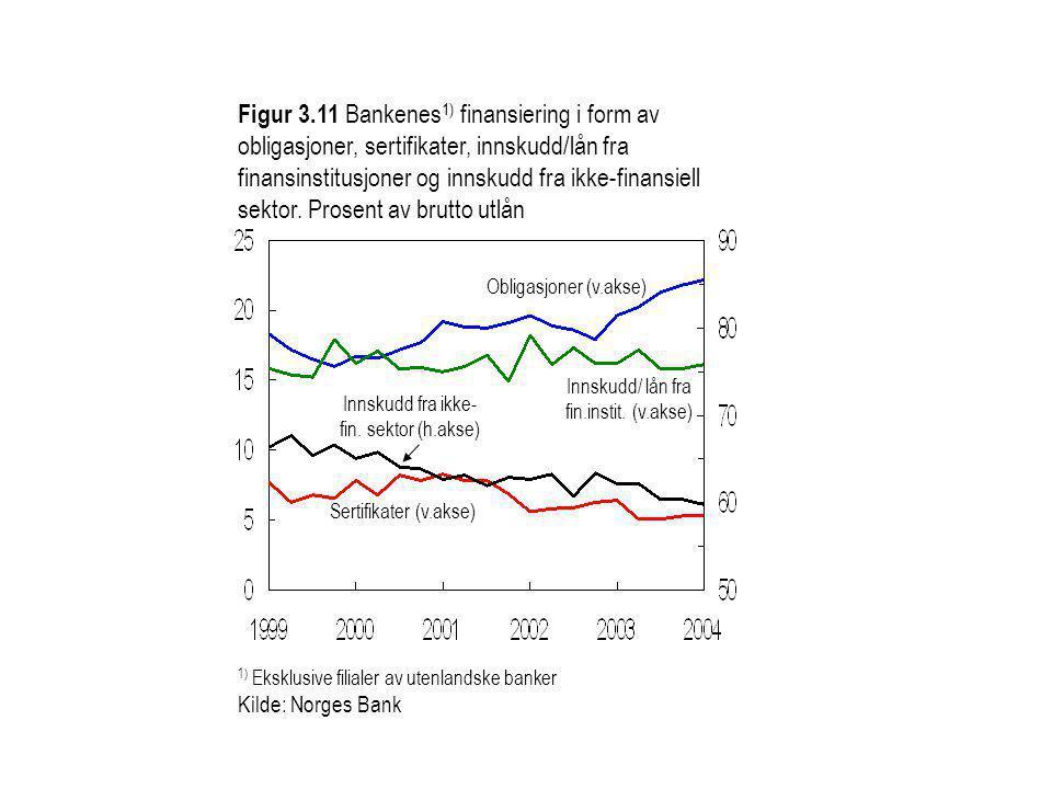 Figur 3.11 Bankenes 1) finansiering i form av obligasjoner, sertifikater, innskudd/lån fra finansinstitusjoner og innskudd fra ikke-finansiell sektor.