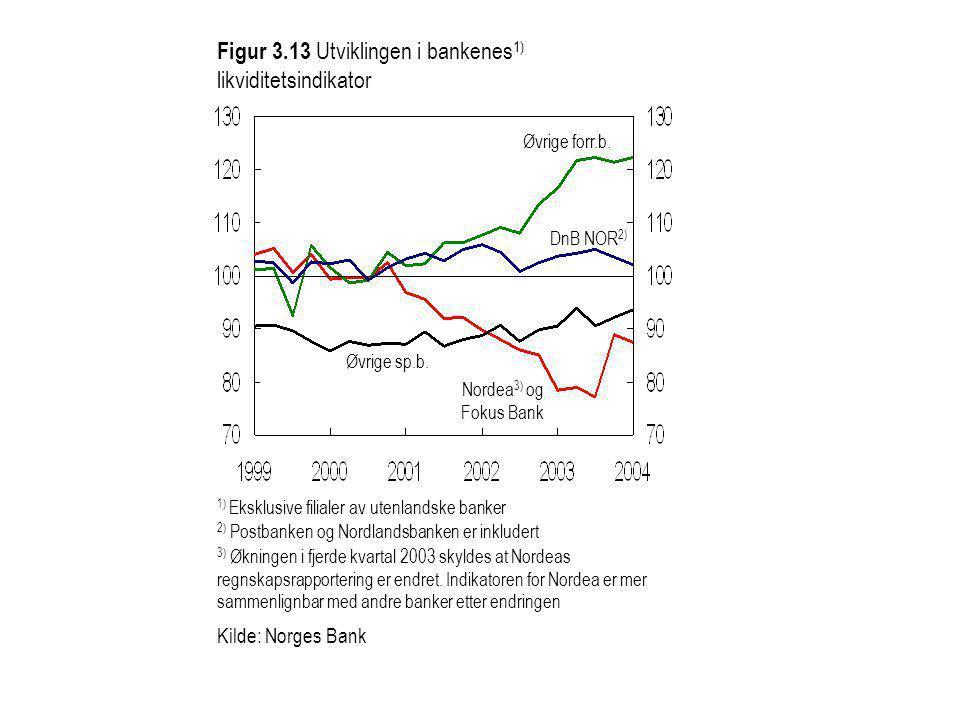 1) Eksklusive filialer av utenlandske banker Figur 3.13 Utviklingen i bankenes 1) likviditetsindikator DnB NOR 2) Nordea 3) og Fokus Bank Kilde: Norge