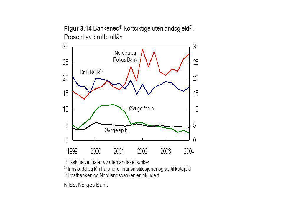 Figur 3.14 Bankenes 1) kortsiktige utenlandsgjeld 2). Prosent av brutto utlån Øvrige forr.b. Nordea og Fokus Bank 1) Eksklusive filialer av utenlandsk