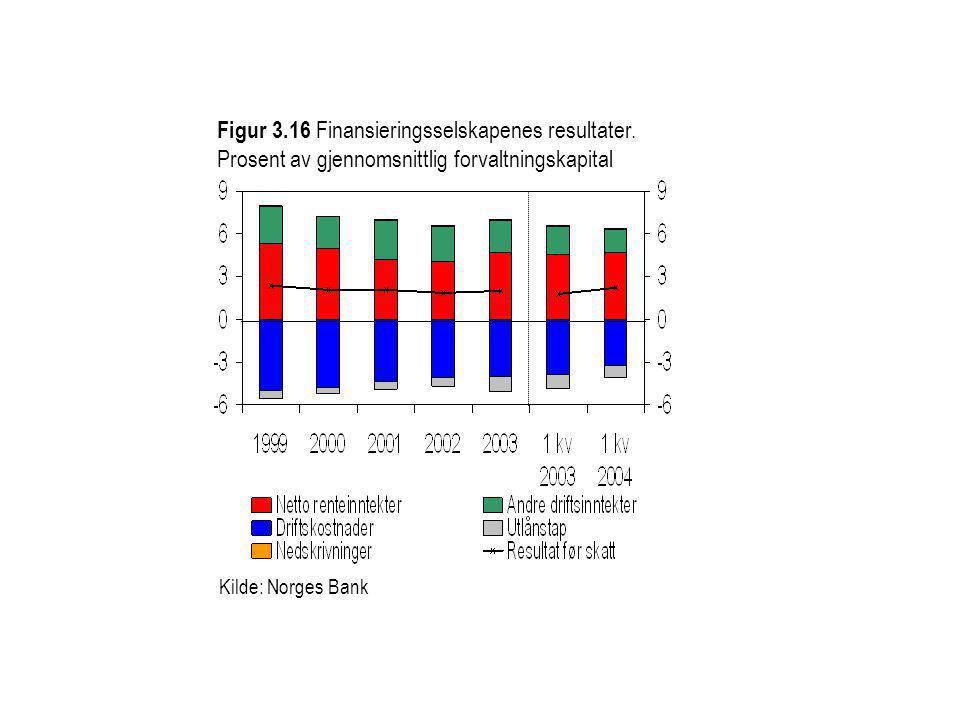Figur 3.16 Finansieringsselskapenes resultater. Prosent av gjennomsnittlig forvaltningskapital Kilde: Norges Bank