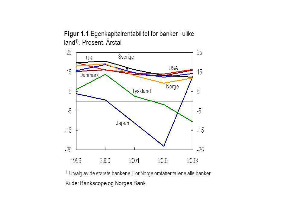 Danmark Figur 1.1 Egenkapitalrentabilitet for banker i ulike land 1). Prosent. Årstall USA Sverige Tyskland UK 1) Utvalg av de største bankene. For No