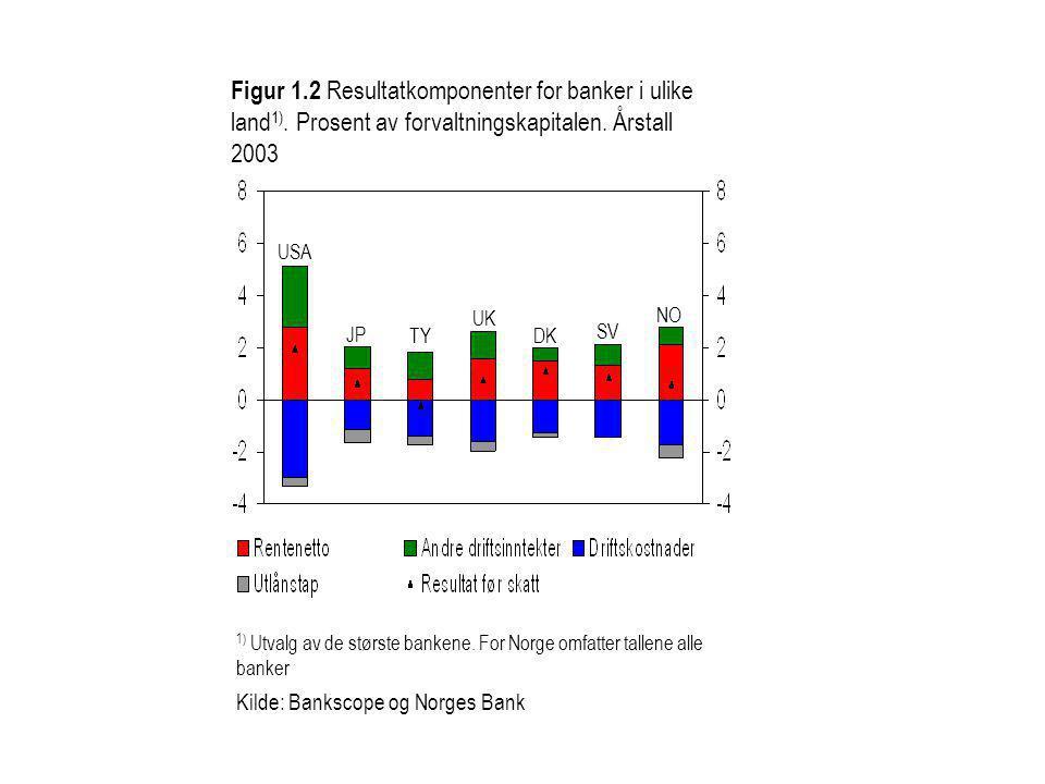 USA TY UK JP DK SV NO Figur 1.2 Resultatkomponenter for banker i ulike land 1). Prosent av forvaltningskapitalen. Årstall 2003 1) Utvalg av de største