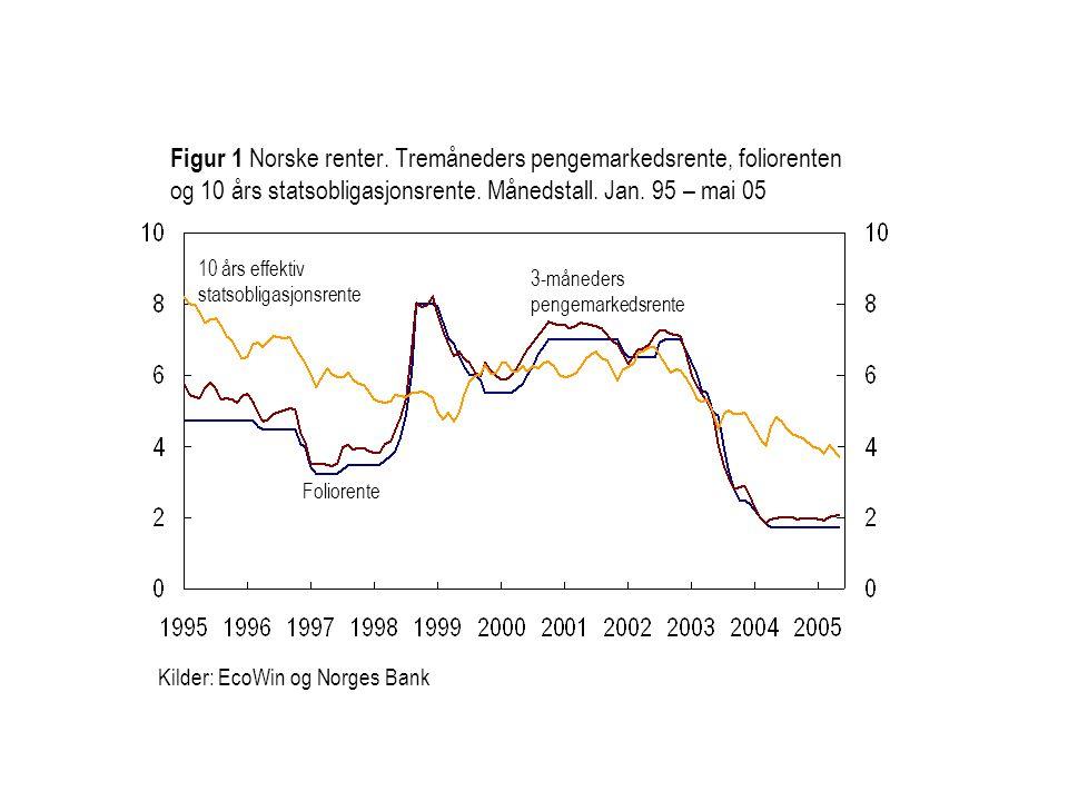 Kilder: EcoWin og Norges Bank Foliorente 3-måneders pengemarkedsrente Figur 1 Norske renter. Tremåneders pengemarkedsrente, foliorenten og 10 års stat