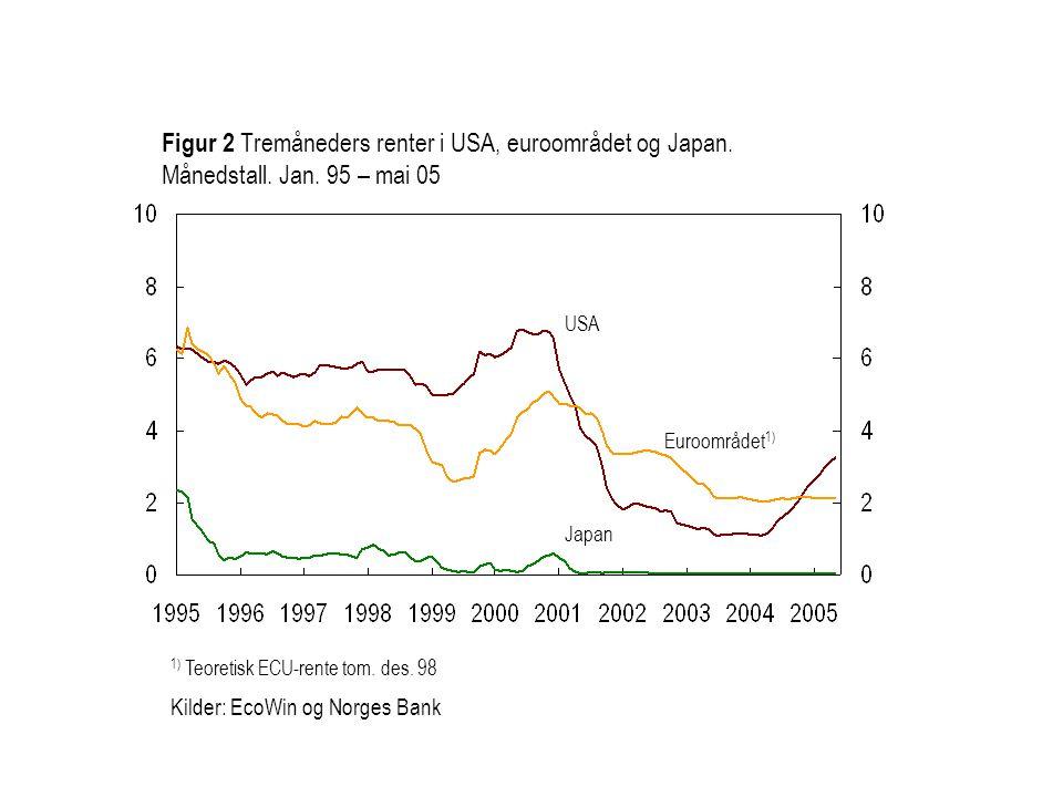 Euroområdet 1) USA Japan Figur 2 Tremåneders renter i USA, euroområdet og Japan. Månedstall. Jan. 95 – mai 05 1) Teoretisk ECU-rente tom. des. 98 Kild