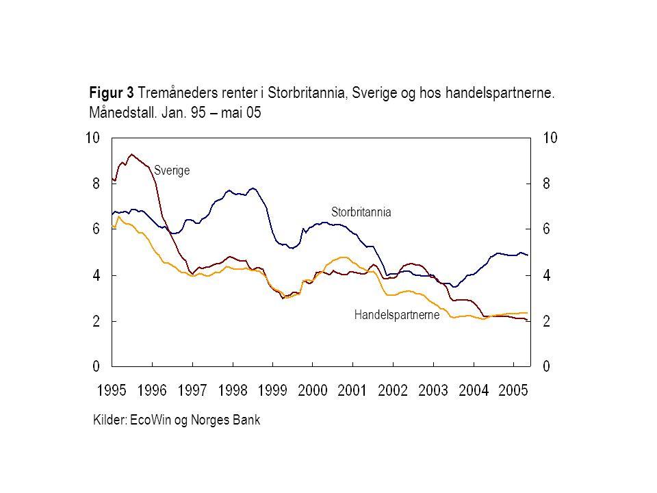 Storbritannia Sverige Figur 3 Tremåneders renter i Storbritannia, Sverige og hos handelspartnerne. Månedstall. Jan. 95 – mai 05 Handelspartnerne