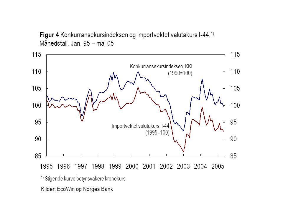 Importvektet valutakurs, I-44 (1995=100) Konkurransekursindeksen, KKI (1990=100) Figur 4 Konkurransekursindeksen og importvektet valutakurs I-44. 1) M