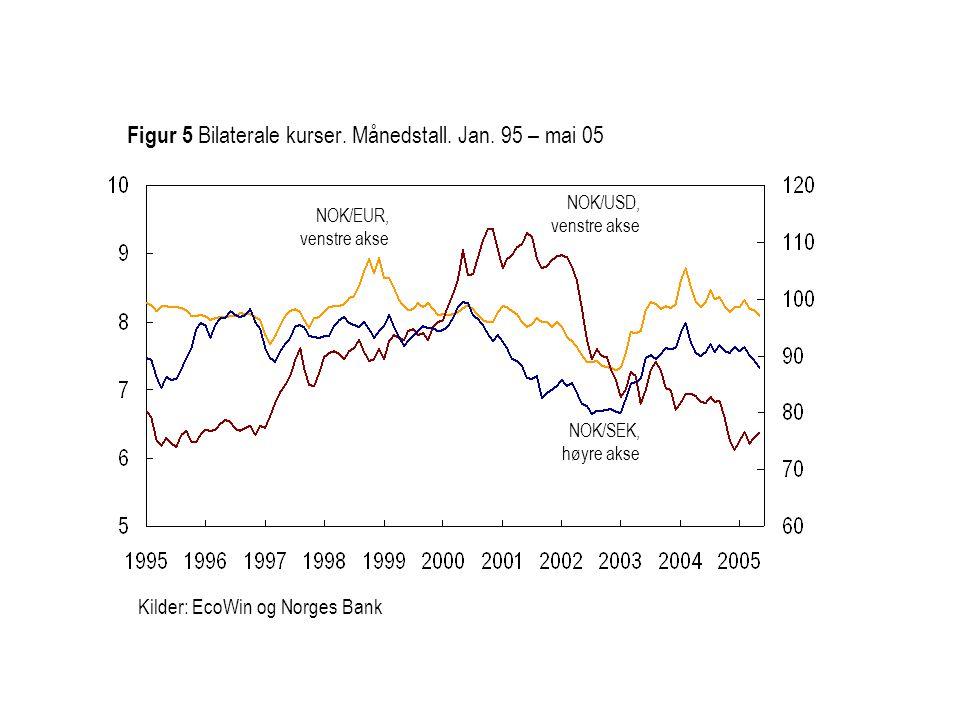 NOK/EUR, venstre akse NOK/SEK, høyre akse Figur 5 Bilaterale kurser. Månedstall. Jan. 95 – mai 05 NOK/USD, venstre akse