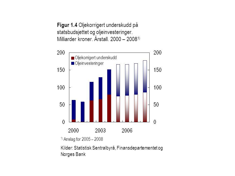 Figur 1.4 Oljekorrigert underskudd på statsbudsjettet og oljeinvesteringer. Milliarder kroner. Årstall. 2000 – 2008 1) 1) Anslag for 2005 – 2008 Kilde